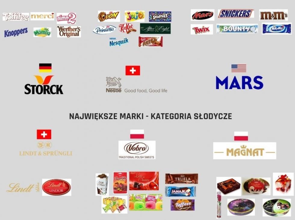 Czy wiesz, które marki produktów są wpolskich rękach?